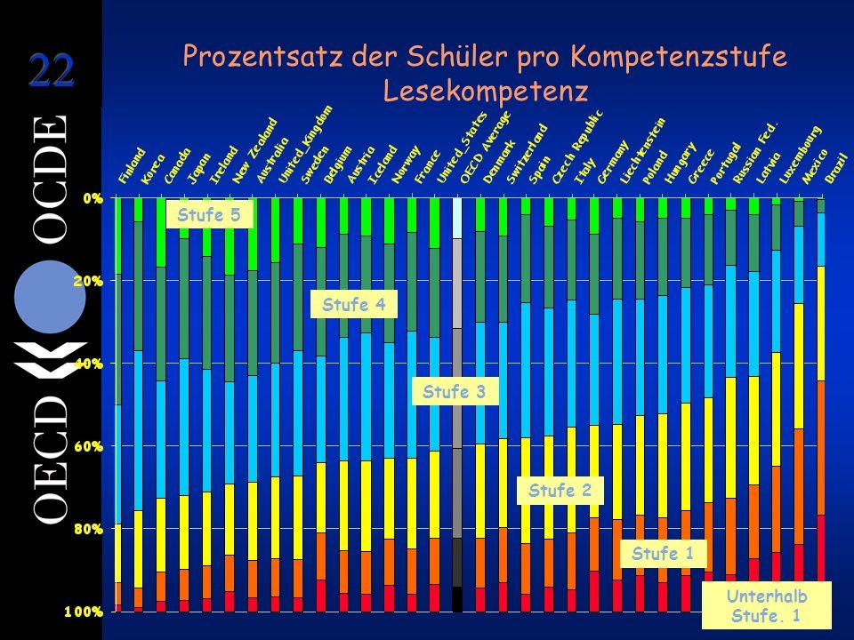 Prozentsatz der Schüler pro Kompetenzstufe Lesekompetenz Stufe 5 Stufe 4 Stufe 3 Stufe 2 Stufe 1 Unterhalb Stufe. 1