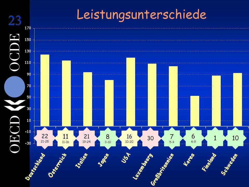 Leistungsunterschiede 1 6 4-9 8 3-10 7 5-9 22 21-25 21 19-24 16 10-20 10 11 11-16 30