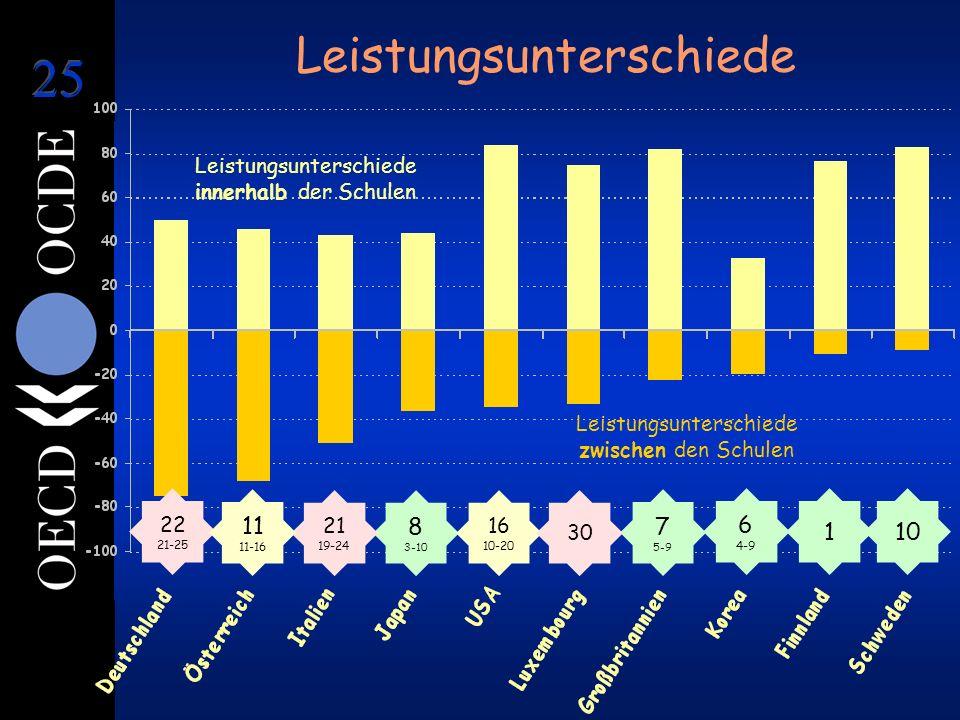 Leistungsunterschiede Leistungsunterschiede zwischen den Schulen Leistungsunterschiede innerhalb der Schulen 1 6 4-9 8 3-10 7 5-9 22 21-25 21 19-24 16