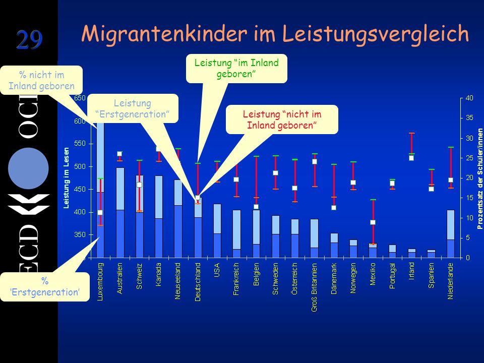 Migrantenkinder im Leistungsvergleich % Erstgeneration % nicht im Inland geboren Leistung im Inland geboren Leistung Erstgeneration Leistung nicht im