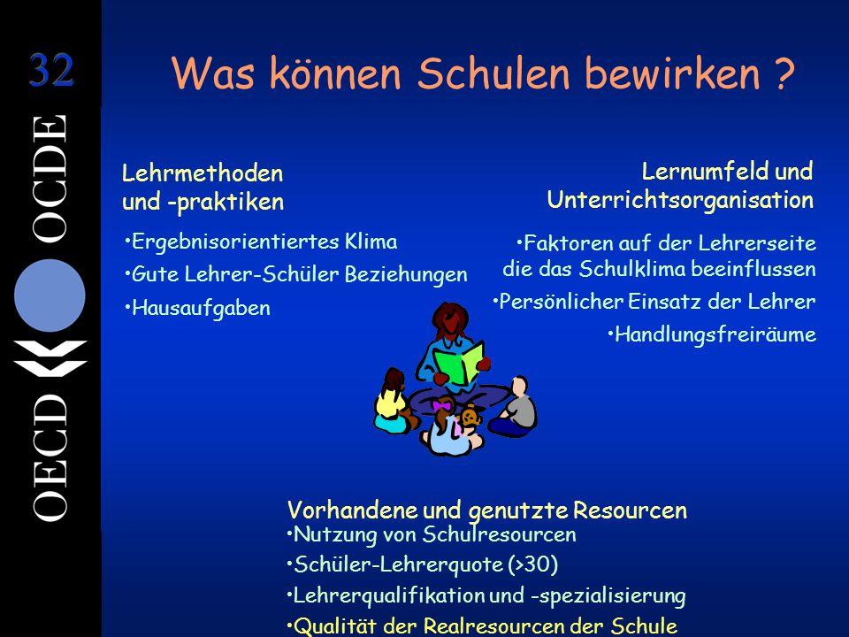 Was können Schulen bewirken ? Lernumfeld und Unterrichtsorganisation Ergebnisorientiertes Klima Gute Lehrer-Schüler Beziehungen Hausaufgaben Faktoren