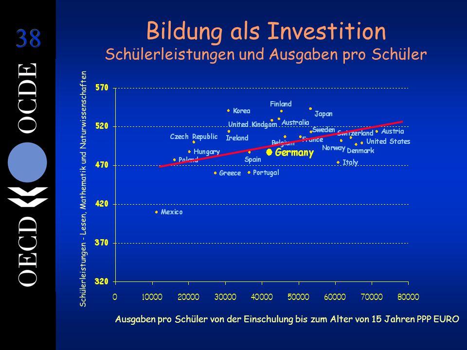 Bildung als Investition Schülerleistungen und Ausgaben pro Schüler Ausgaben pro Schüler von der Einschulung bis zum Alter von 15 Jahren PPP EURO Schül