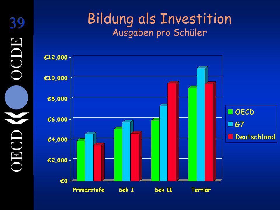Bildung als Investition Ausgaben pro Schüler