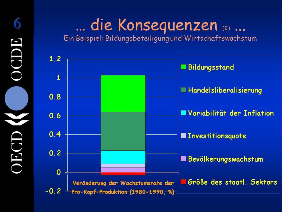 … die Konsequenzen (2)... Ein Beispiel: Bildungsbeteiligung und Wirtschaftswachstum