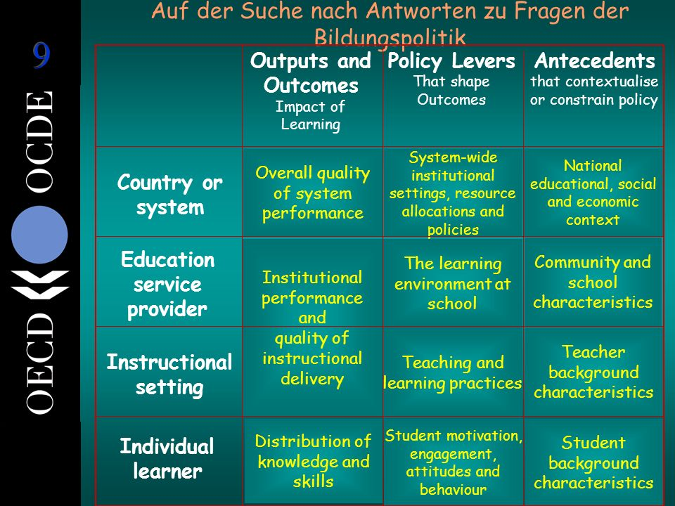 Unterhalb Stufe 1 Diese Jugendlichen mögen Lesen können, haben aber nicht die Kompetenz ihre Lesefähigkeit zum Lernen einzusetzen Lesekompetenz Stufe 1 Hauptthema eines vertrauten Sachverhaltes erkennen und einfache Verbindungen herstellen 10% 22% 12% 6%6% 22% 29% OECD Average Die PISA Kompetenzstufen Lesekompetenz Stufe 5 Informationen bewerten und Hypothesen erstellen, dabei Fachwissen einbringen Mit Konzepten umgehen, die im Gegensatz zu eigenen Erwartungen stehen