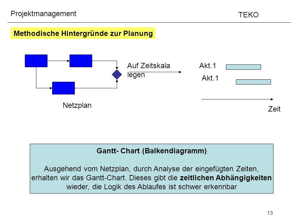 13 Projektmanagement TEKO Netzplan Auf Zeitskala legen Zeit Akt.1 Gantt- Chart (Balkendiagramm) Ausgehend vom Netzplan, durch Analyse der eingefügten