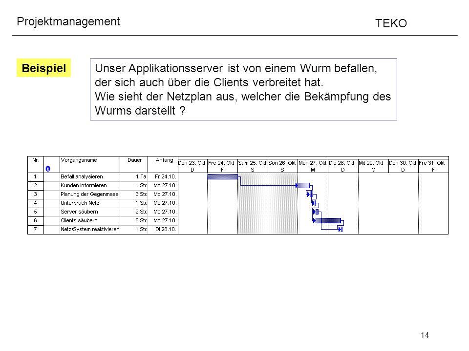 14 Projektmanagement TEKO Beispiel Unser Applikationsserver ist von einem Wurm befallen, der sich auch über die Clients verbreitet hat. Wie sieht der