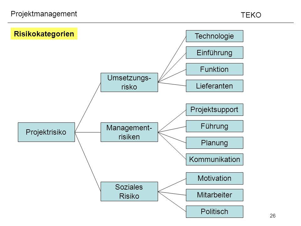 26 Projektmanagement TEKO Risikokategorien Projektrisiko Soziales Risiko Management- risiken Umsetzungs- risko Technologie Einführung Funktion Liefera