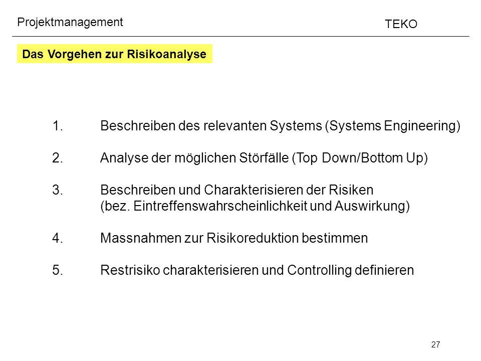 27 Projektmanagement TEKO 1.Beschreiben des relevanten Systems (Systems Engineering) 2.Analyse der möglichen Störfälle (Top Down/Bottom Up) 3.Beschrei