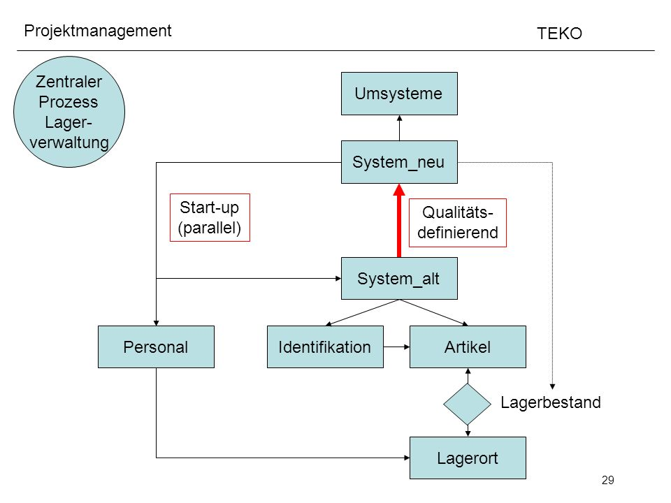 29 Projektmanagement TEKO Zentraler Prozess Lager- verwaltung IdentifikationArtikel Lagerort Lagerbestand System_alt System_neu Qualitäts- definierend