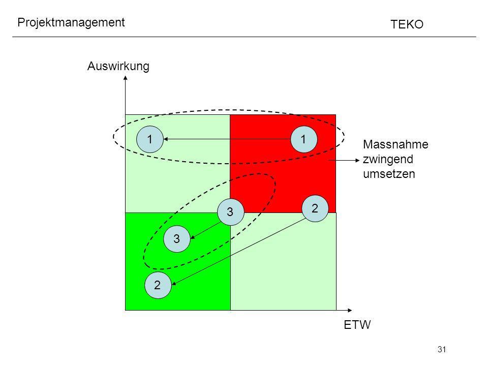 31 Projektmanagement TEKO ETW Auswirkung 1 Massnahme zwingend umsetzen 1 2 2 3 3