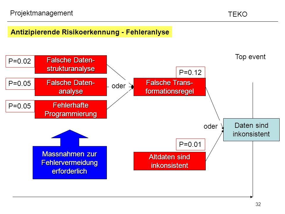32 Projektmanagement TEKO Antizipierende Risikoerkennung - Fehleranlyse Top event Daten sind inkonsistent Falsche Trans- formationsregel Falsche Daten