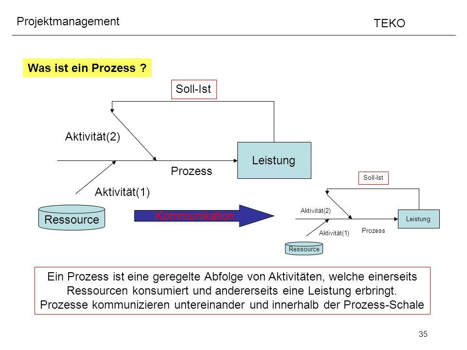 35 Projektmanagement TEKO Was ist ein Prozess ? Ein Prozess ist eine geregelte Abfolge von Aktivitäten, welche einerseits Ressourcen konsumiert und an