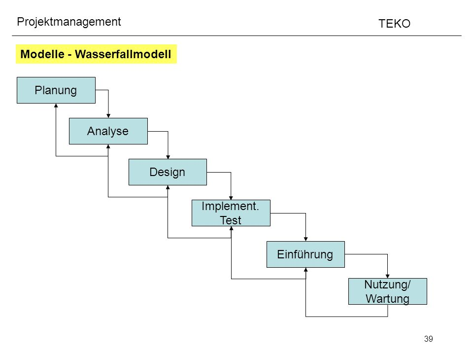 39 Projektmanagement TEKO Modelle - Wasserfallmodell Planung Analyse Design Implement.