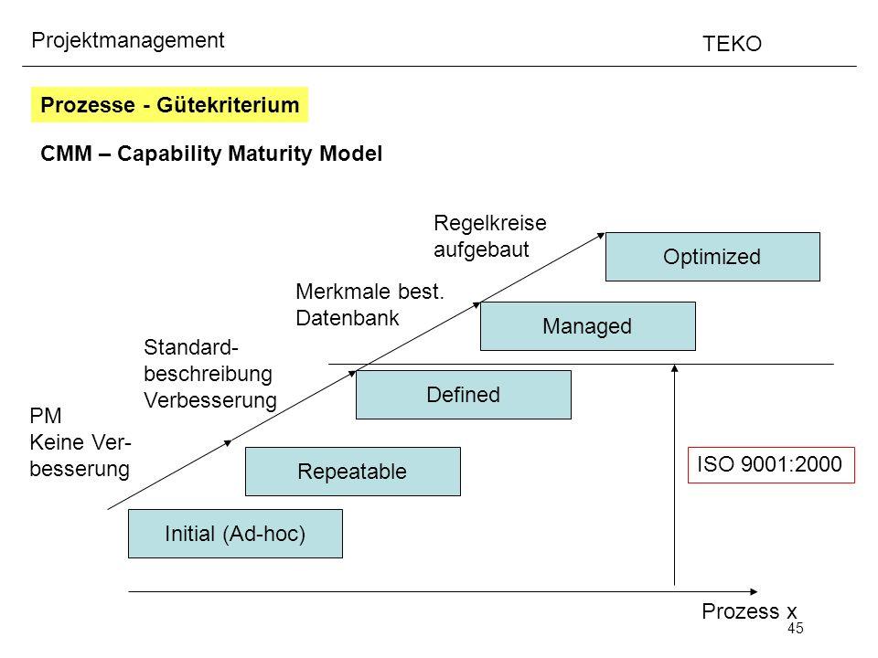 45 Projektmanagement TEKO Prozesse - Gütekriterium CMM – Capability Maturity Model Prozess x Initial (Ad-hoc) Repeatable PM Keine Ver- besserung Defin