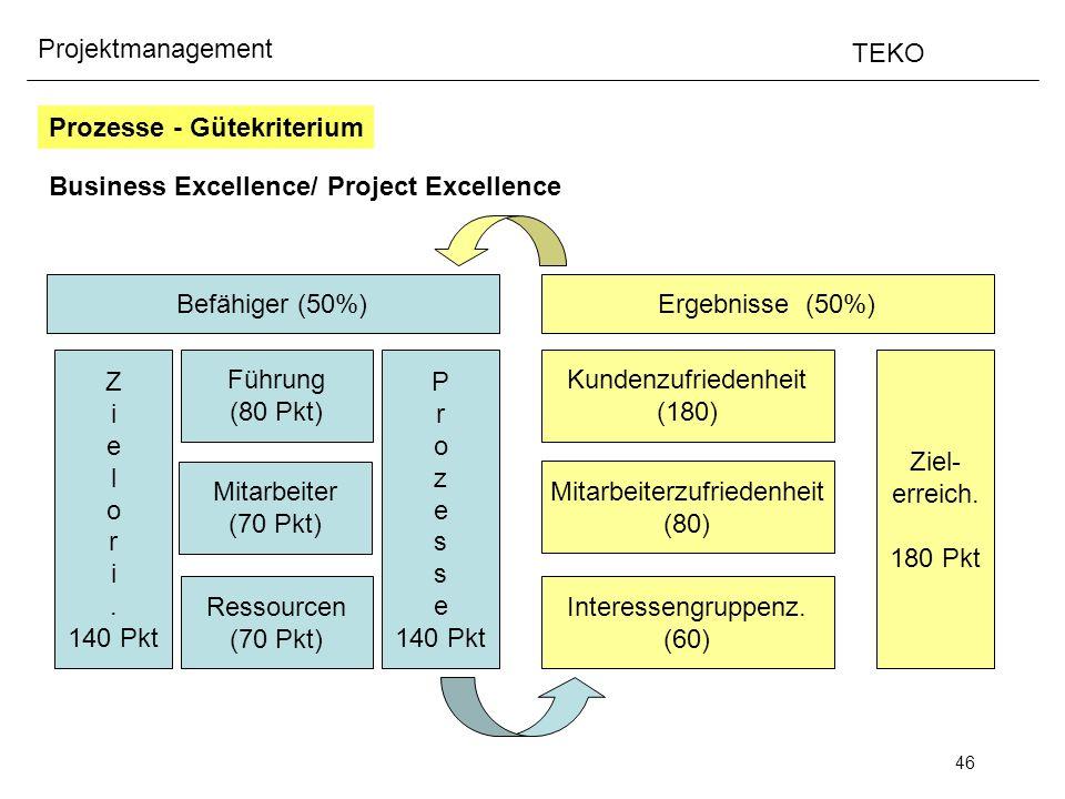 46 Projektmanagement TEKO Business Excellence/ Project Excellence Befähiger (50%)Ergebnisse (50%) Z i e l o r i. 140 Pkt P r o z e s e 140 Pkt Führung
