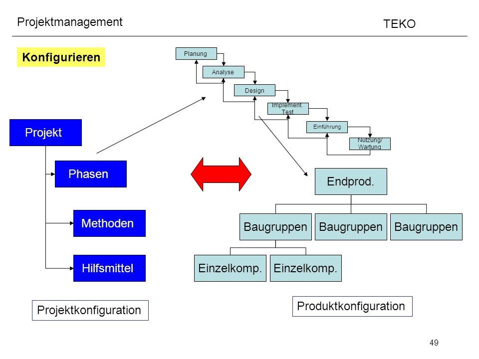 49 Projektmanagement TEKO Konfigurieren Endprod. Baugruppen Einzelkomp. Produktkonfiguration Projekt. Phasen. Methoden. Hilfsmittel. Projektkonfigurat