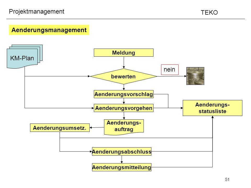 51 Projektmanagement TEKO Aenderungsmanagement KM-Plan Meldung bewerten Aenderungsvorschlag nein Aenderungsvorgehen Aenderungs- statusliste Aenderungs