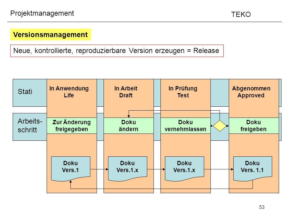 53 Projektmanagement TEKO Versionsmanagement Neue, kontrollierte, reproduzierbare Version erzeugen = Release Stati Arbeits- schritt In Anwendung Life
