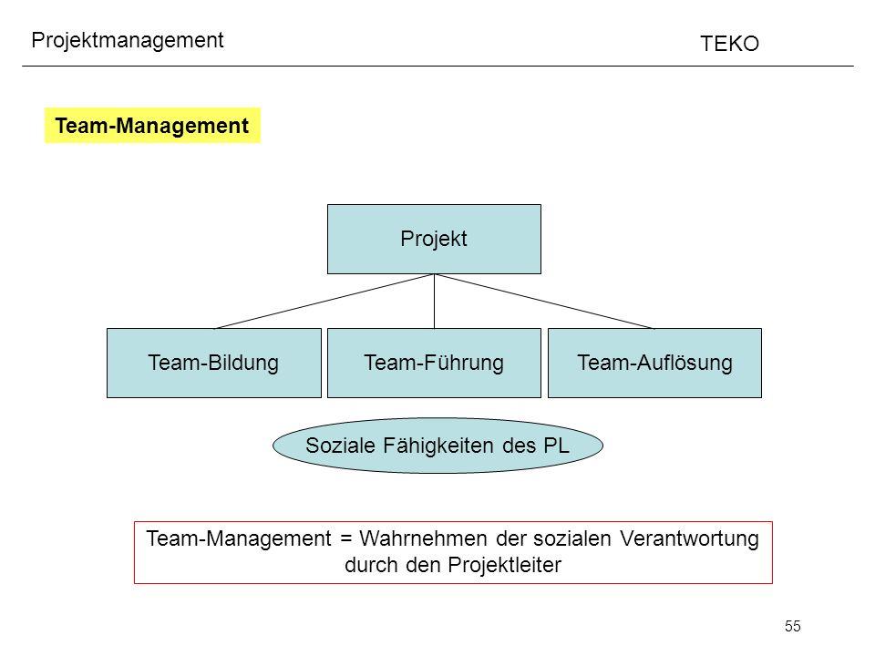55 Projektmanagement TEKO Projekt Team-BildungTeam-FührungTeam-Auflösung Soziale Fähigkeiten des PL Team-Management Team-Management = Wahrnehmen der s