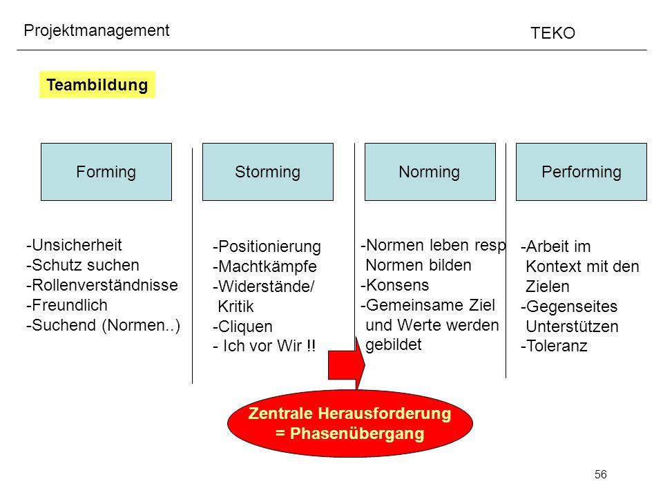 56 Projektmanagement TEKO Teambildung Forming -Unsicherheit -Schutz suchen -Rollenverständnisse -Freundlich -Suchend (Normen..) Storming -Positionieru