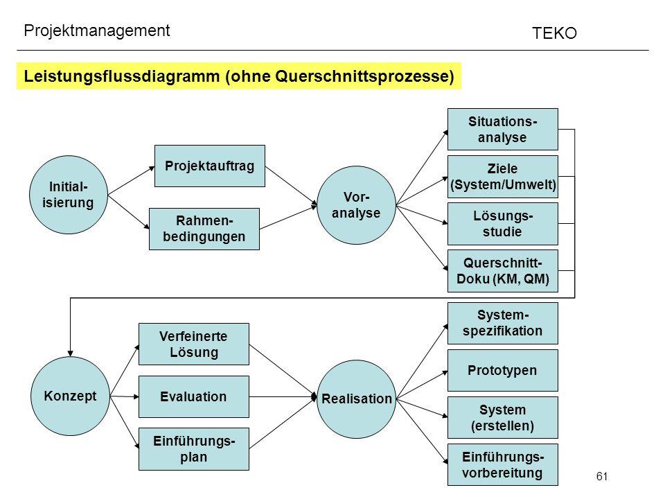 61 Projektmanagement TEKO Leistungsflussdiagramm (ohne Querschnittsprozesse) Initial- isierung Projektauftrag Rahmen- bedingungen Vor- analyse Situati
