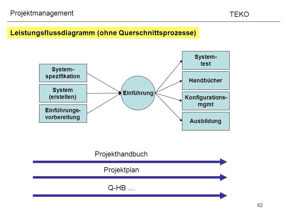 62 Projektmanagement TEKO System- spezifikation System (erstellen) Einführungs- vorbereitung Leistungsflussdiagramm (ohne Querschnittsprozesse) Einfüh