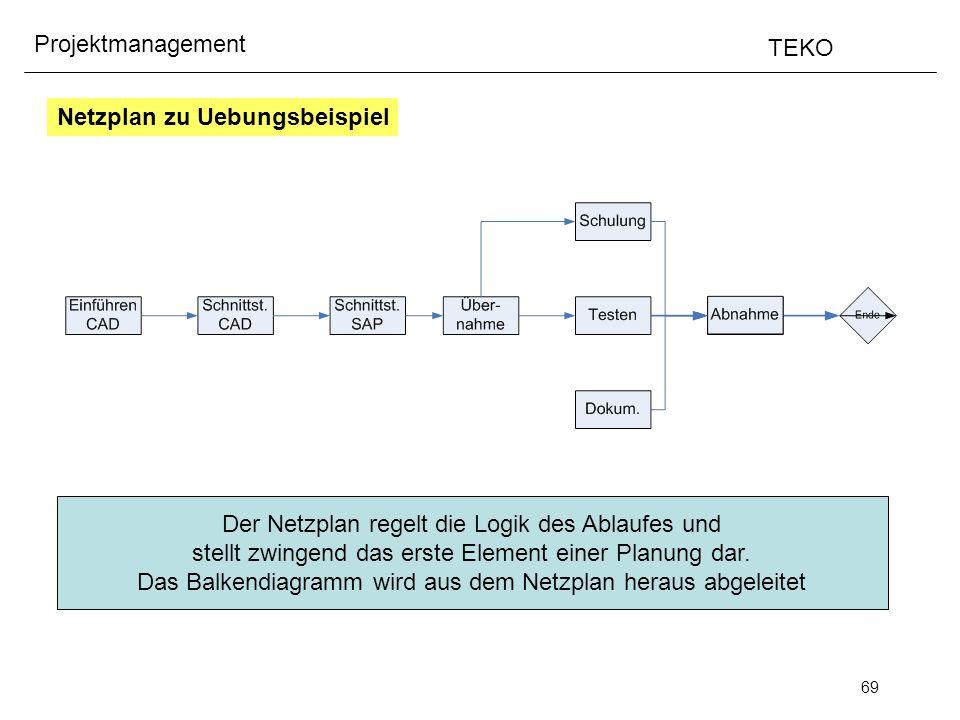 69 Projektmanagement TEKO Netzplan zu Uebungsbeispiel Der Netzplan regelt die Logik des Ablaufes und stellt zwingend das erste Element einer Planung d