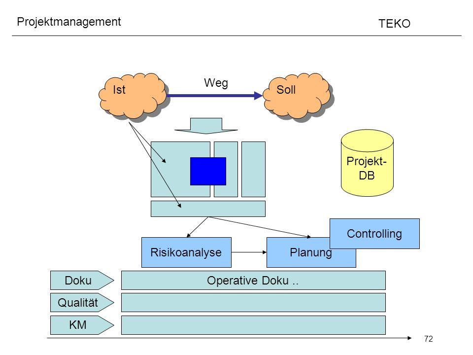 72 Projektmanagement TEKO Ist Soll Weg RisikoanalysePlanung Qualität Doku KM Operative Doku.. Controlling Projekt- DB