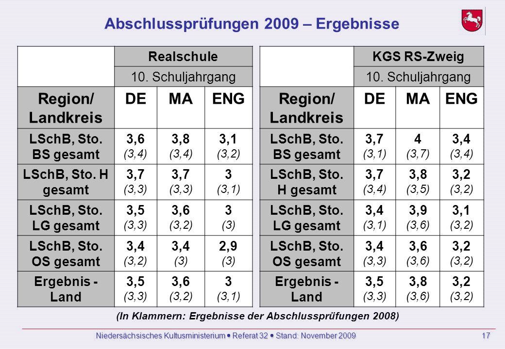 Abschlussprüfungen 2009 – Ergebnisse Realschule 10.