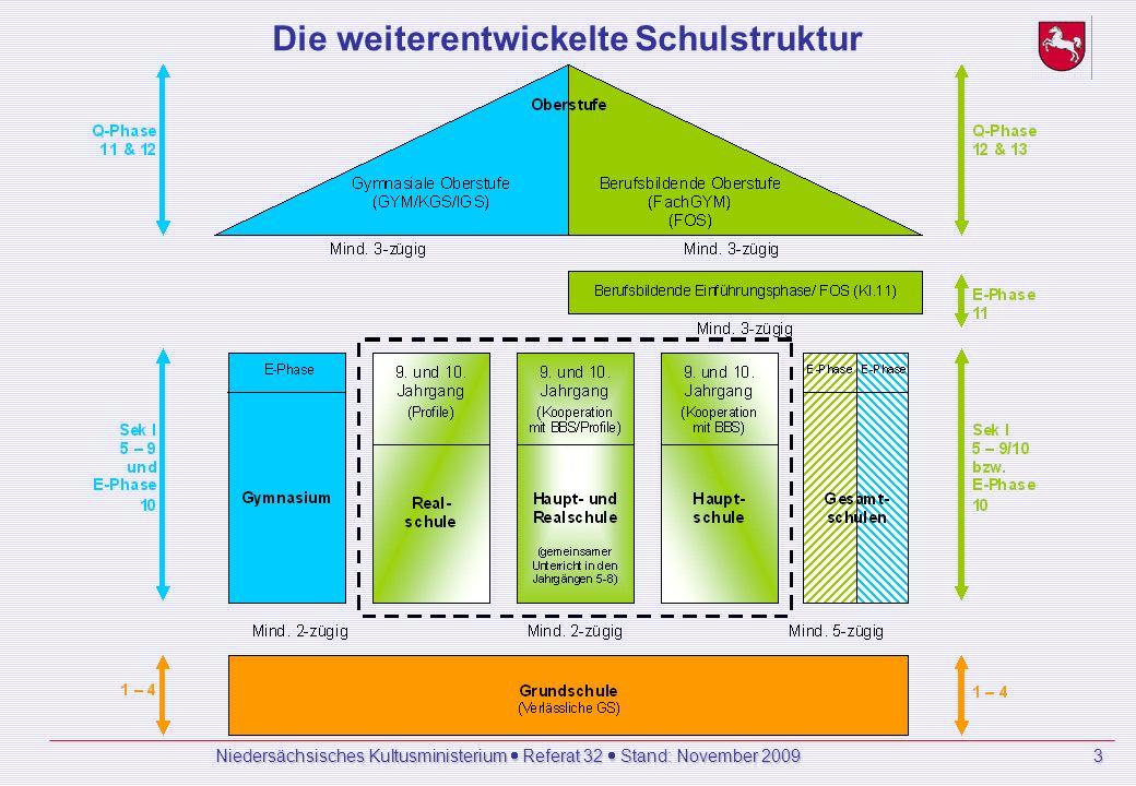 3 Die weiterentwickelte Schulstruktur