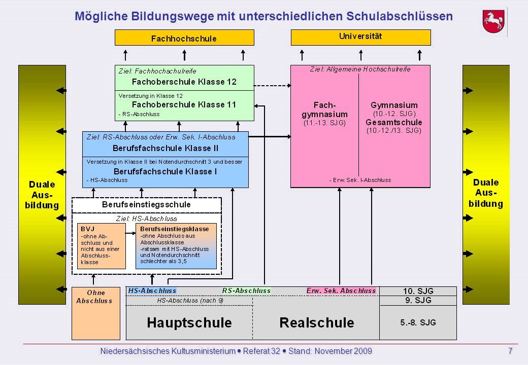 Mögliche Bildungswege mit unterschiedlichen Schulabschlüssen Niedersächsisches Kultusministerium Referat 32 Stand: November 2009 7