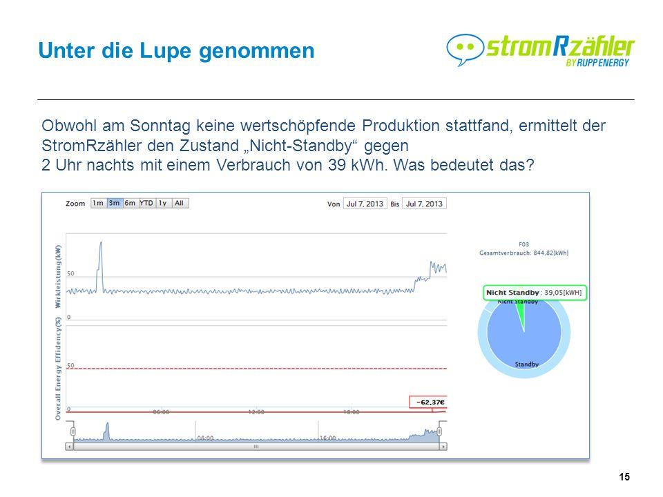 15 Unter die Lupe genommen Obwohl am Sonntag keine wertschöpfende Produktion stattfand, ermittelt der StromRzähler den Zustand Nicht-Standby gegen 2 Uhr nachts mit einem Verbrauch von 39 kWh.