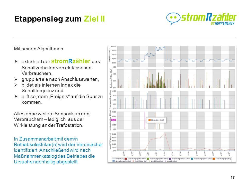 17 Etappensieg zum Ziel II Mit seinen Algorithmen extrahiert der stromRzähler das Schaltverhalten von elektrischen Verbrauchern, gruppiert sie nach Anschlusswerten, bildet als internen Index die Schaltfrequenz und hilft so, dem Ereignis auf die Spur zu kommen.