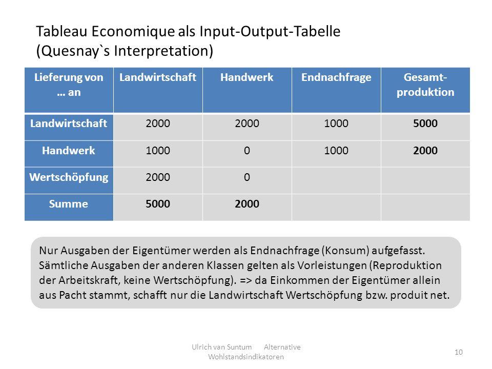 Lieferung von … an LandwirtschaftHandwerkEndnachfrageGesamt- produktion Landwirtschaft2000 10005000 Handwerk10000 2000 Wertschöpfung20000 Summe5000200
