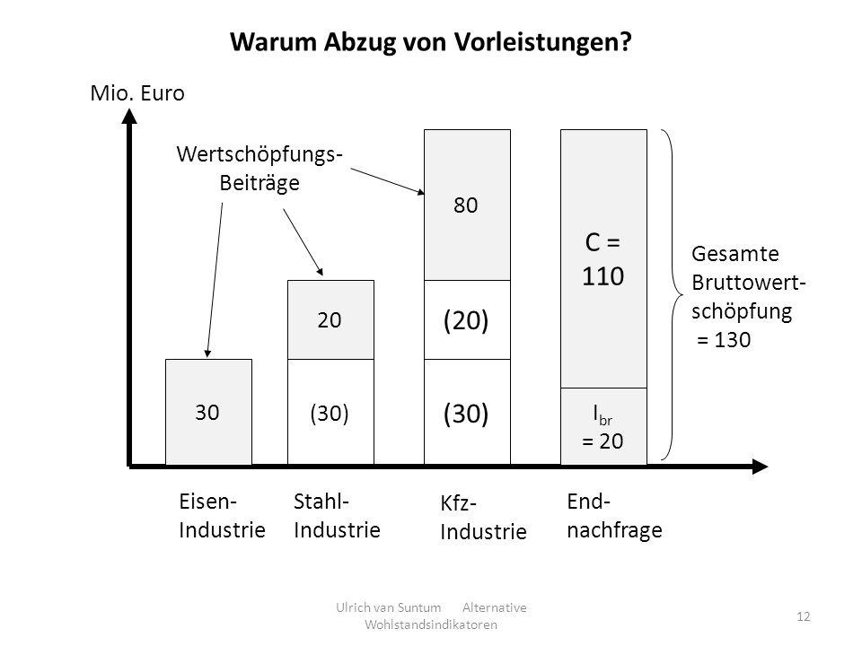 12 Warum Abzug von Vorleistungen? 30 Mio. Euro Eisen- Industrie Stahl- Industrie (30) 20 Kfz- Industrie (30) (20) 80 I br = 20 C = 110 Gesamte Bruttow