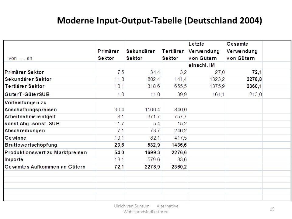 Moderne Input-Output-Tabelle (Deutschland 2004) Ulrich van Suntum Alternative Wohlstandsindikatoren 15