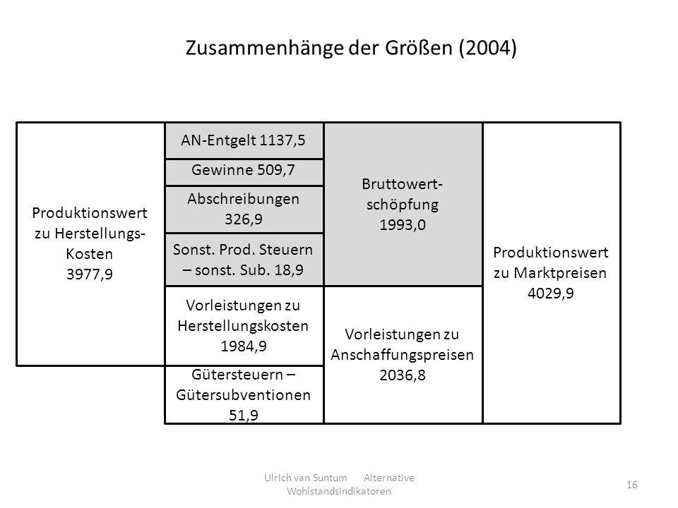 Produktionswert zu Herstellungs- Kosten 3977,9 Produktionswert zu Marktpreisen 4029,9 Gütersteuern – Gütersubventionen 51,9 Vorleistungen zu Herstellu
