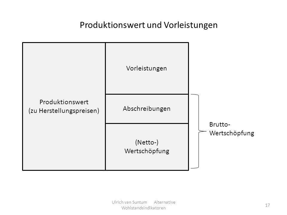 Produktionswert und Vorleistungen 17 Produktionswert (zu Herstellungspreisen) Vorleistungen (Netto-) Wertschöpfung Abschreibungen Brutto- Wertschöpfun