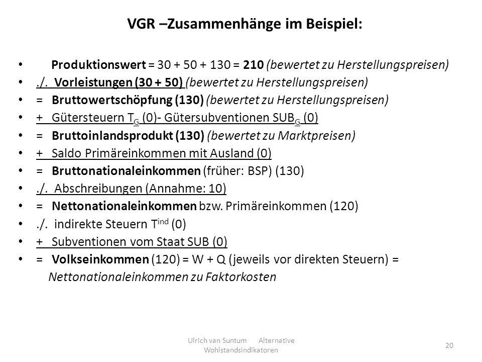 20 VGR –Zusammenhänge im Beispiel: Produktionswert = 30 + 50 + 130 = 210 (bewertet zu Herstellungspreisen)./. Vorleistungen (30 + 50) (bewertet zu Her