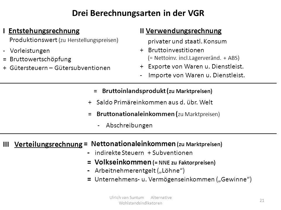 21 Drei Berechnungsarten in der VGR I Entstehungsrechnung Produktionswert (zu Herstellungspreisen) - Vorleistungen = Bruttowertschöpfung + Gütersteuer