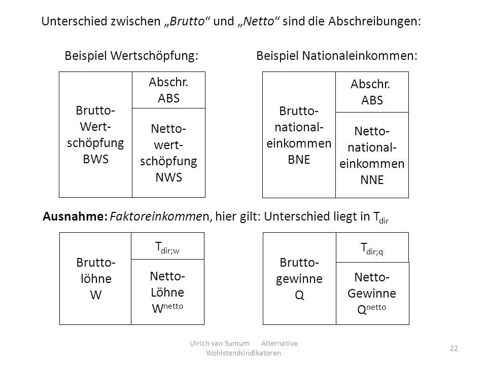22 Unterschied zwischen Brutto und Netto sind die Abschreibungen: Brutto- Wert- schöpfung BWS Netto- wert- schöpfung NWS Abschr. ABS Brutto- national-