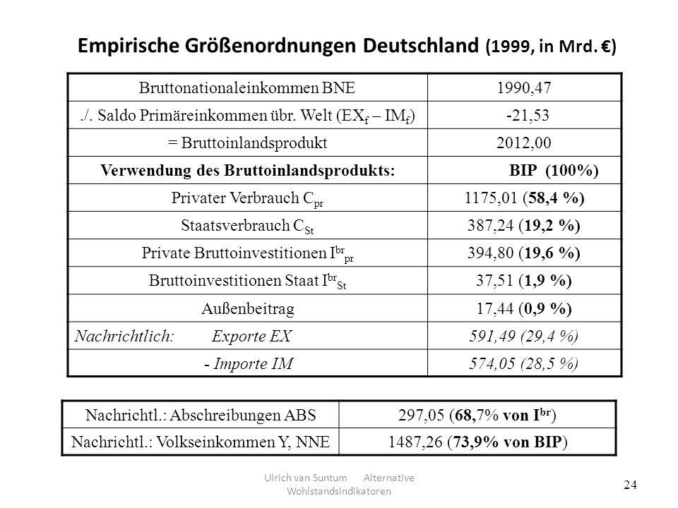 24 Empirische Größenordnungen Deutschland (1999, in Mrd. ) Bruttonationaleinkommen BNE1990,47./. Saldo Primäreinkommen übr. Welt (EX f – IM f ) -21,53