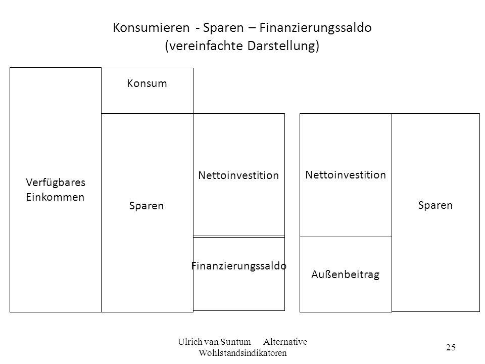 25 Konsumieren - Sparen – Finanzierungssaldo (vereinfachte Darstellung) Sparen Konsum Verfügbares Einkommen Nettoinvestition Finanzierungssaldo Nettoi