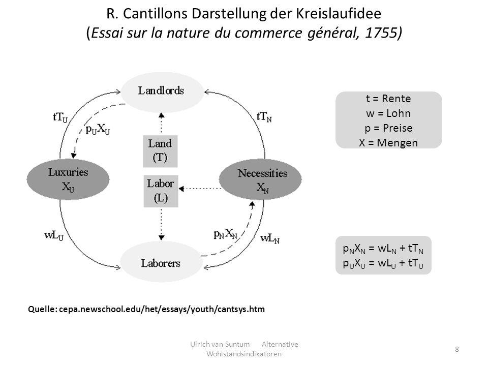 R. Cantillons Darstellung der Kreislaufidee (Essai sur la nature du commerce général, 1755) 8 Quelle: cepa.newschool.edu/het/essays/youth/cantsys.htm