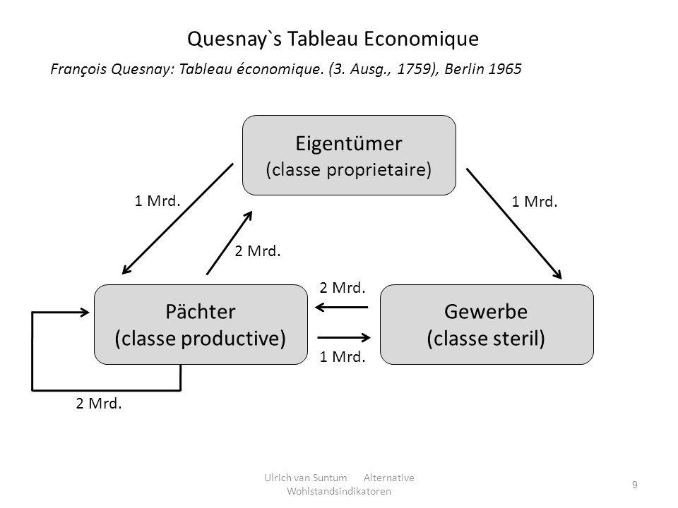 Eigentümer (classe proprietaire) Pächter (classe productive) Gewerbe (classe steril) 2 Mrd. 1 Mrd. 2 Mrd. 1 Mrd. Quesnay`s Tableau Economique François