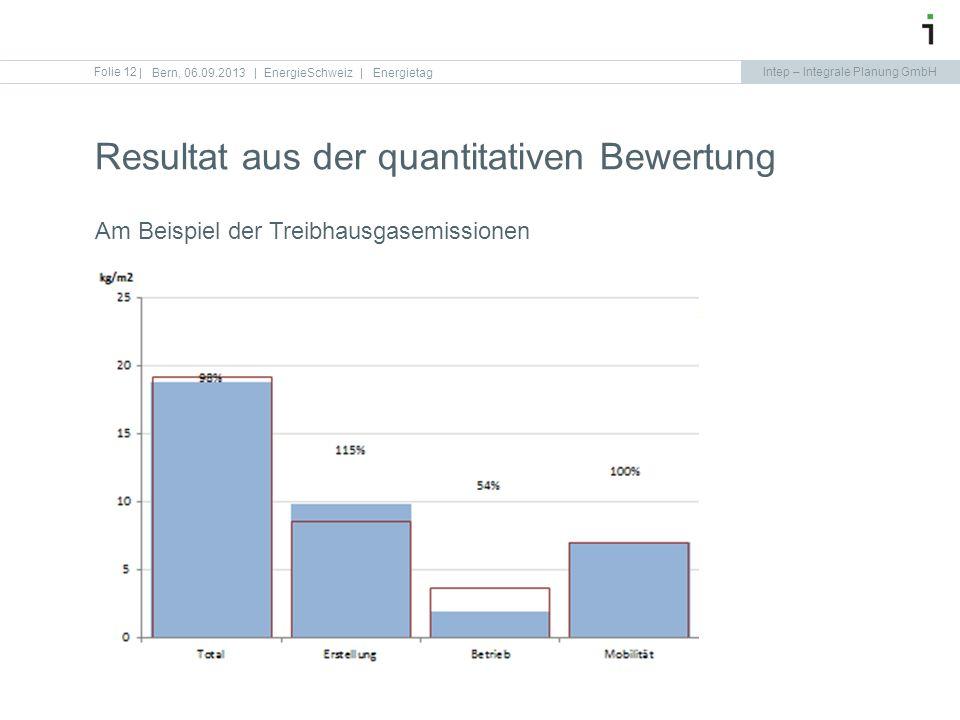 Intep – Integrale Planung GmbH Folie 12 Resultat aus der quantitativen Bewertung   Bern, 06.09.2013   EnergieSchweiz   Energietag Am Beispiel der Trei
