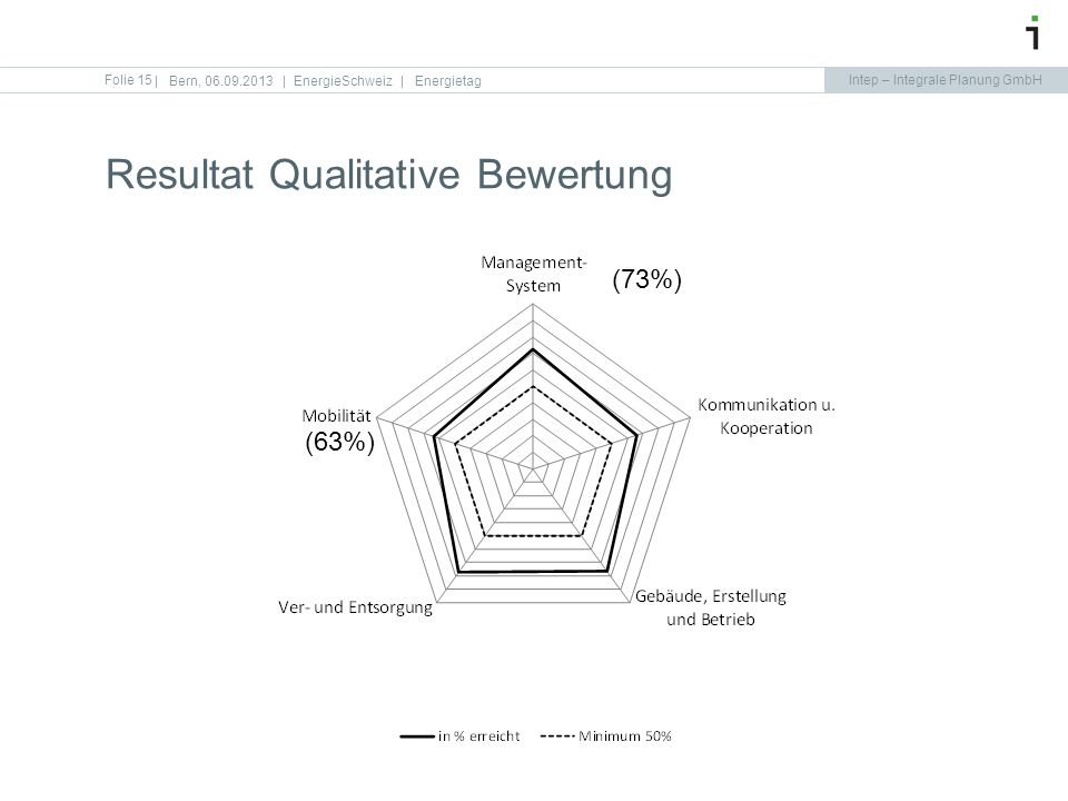 Intep – Integrale Planung GmbH Folie 15 Resultat Qualitative Bewertung   Bern, 06.09.2013   EnergieSchweiz   Energietag (63%) (73%)