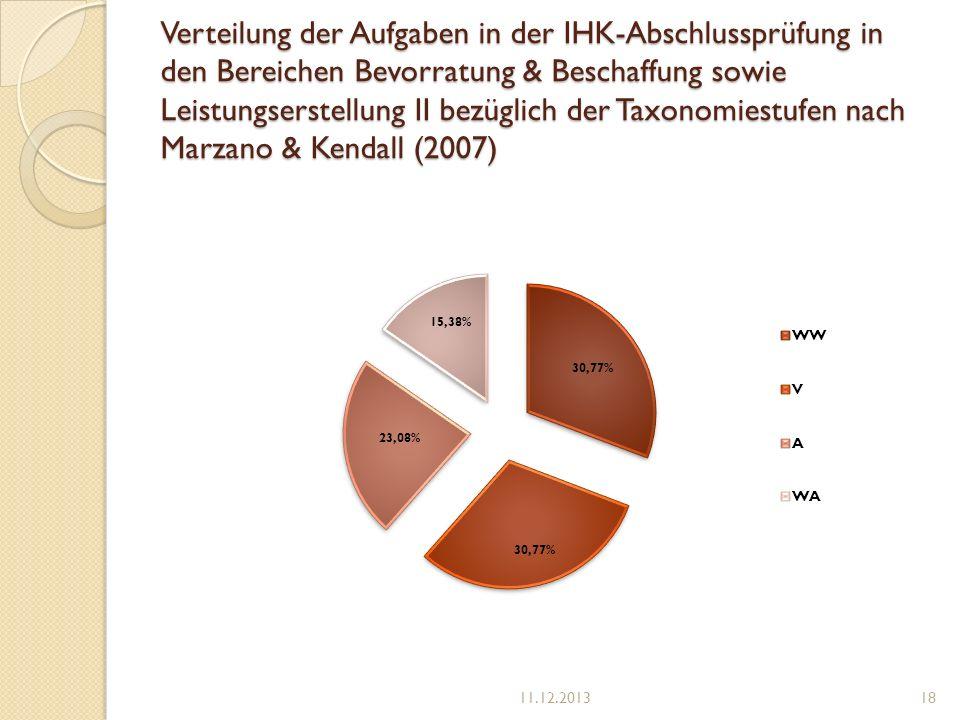 Verteilung der Aufgaben in der IHK-Abschlussprüfung in den Bereichen Bevorratung & Beschaffung sowie Leistungserstellung II bezüglich der Taxonomiestu