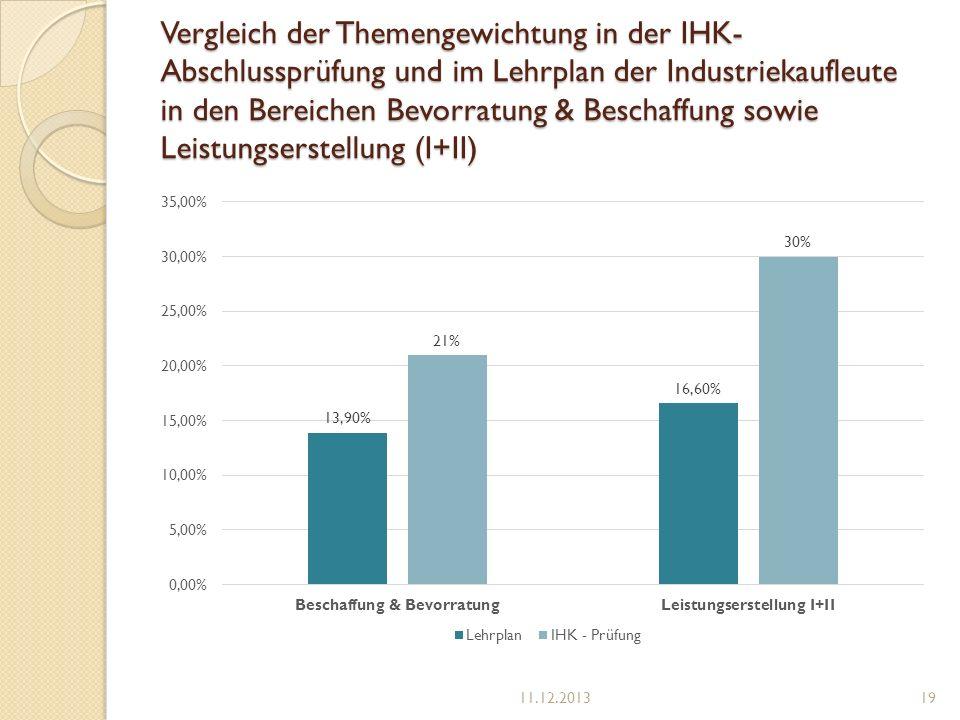 Vergleich der Themengewichtung in der IHK- Abschlussprüfung und im Lehrplan der Industriekaufleute in den Bereichen Bevorratung & Beschaffung sowie Le